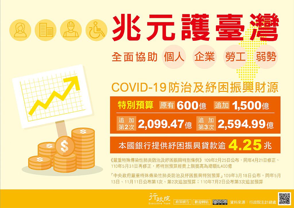 COVID-19防治及紓困預算