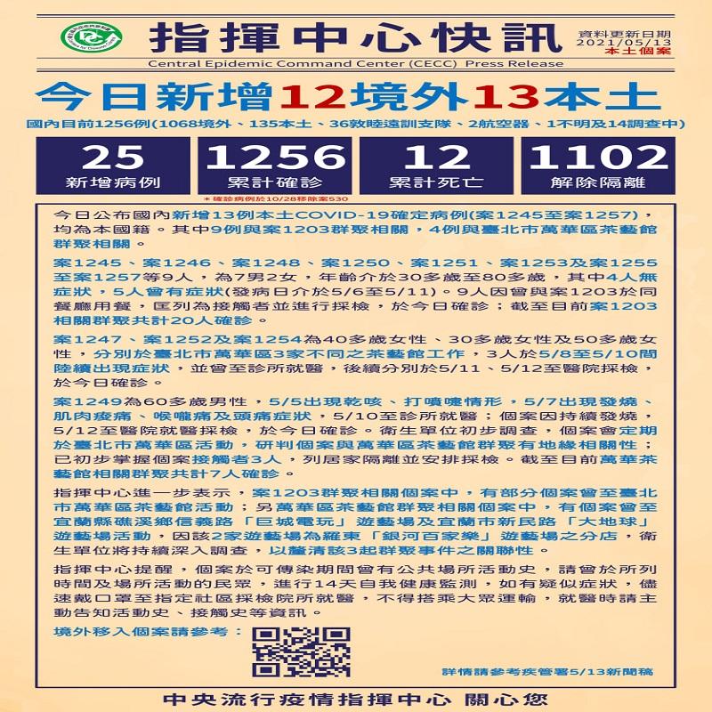 新增13例本土COVID-19病例,9例與案1203相關,4例與萬華茶藝館群聚相關