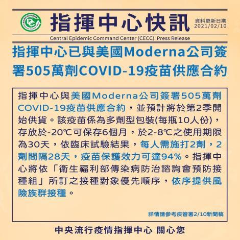 指揮中心已與美國Moderna公司簽署505萬劑COVID-19疫苗供應合約