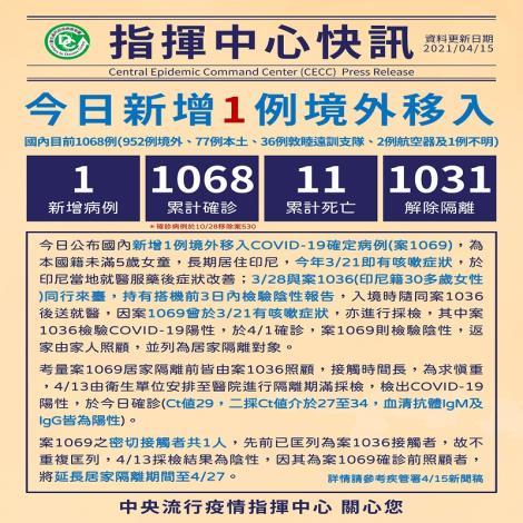 新增1例境外移入COVID-19病例,自印尼入境