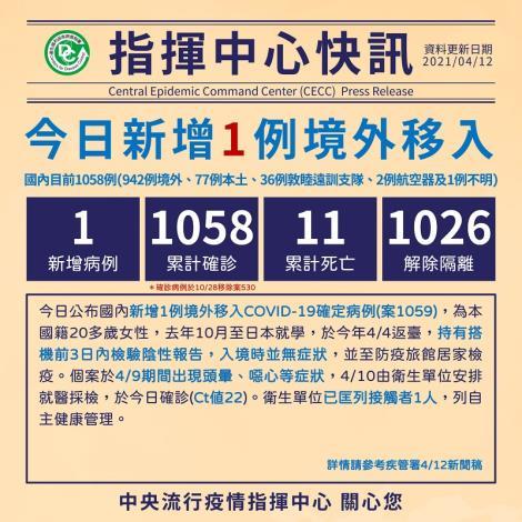 新增1例境外移入COVID-19病例,自日本入境