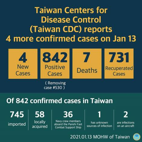CECC confirms 4 more imported COVID-19 cases; cases arrive in Taiwan from India and Indonesia