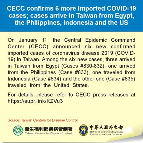 CECC confirms 6 more imported COVID-19 cases; cases arrive in Taiwan from Egypt, the Philippines, Indonesia and the US