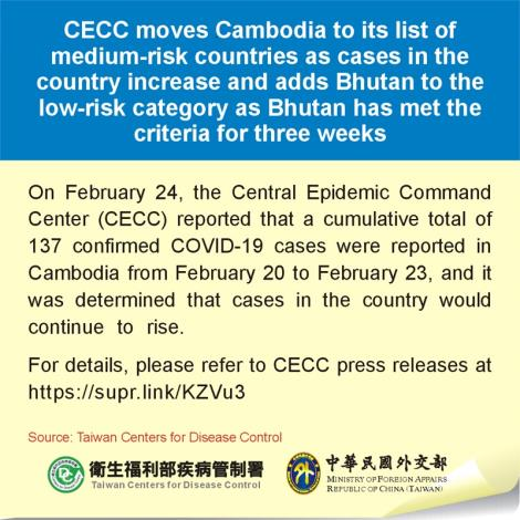 CECC moves Cambodia to its list of medium-risk countries as cases in the country increase and adds Bhutan to the low-risk category as Bhutan has met the criteria for three weeks