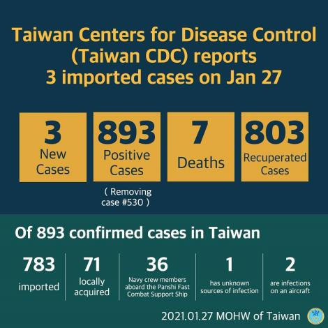 CECC confirms 3 more imported COVID-19 cases; cases arrive in Taiwan from the Philippines, Myanmar, and the US