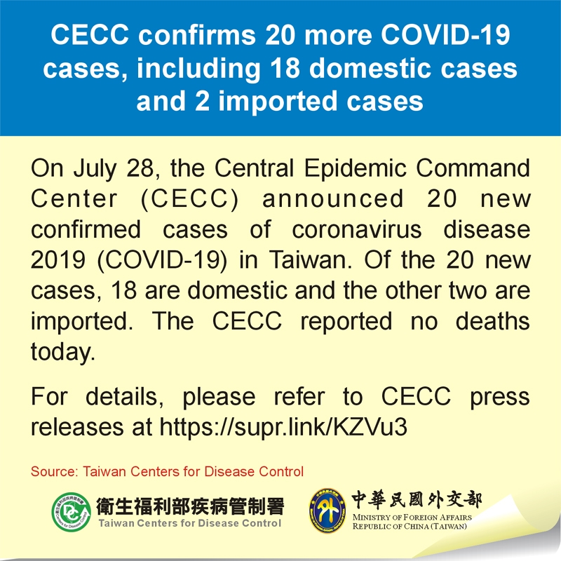 CECC confirms 20 more COVID-19 cases, including 18 domestic cases and 2 imported cases