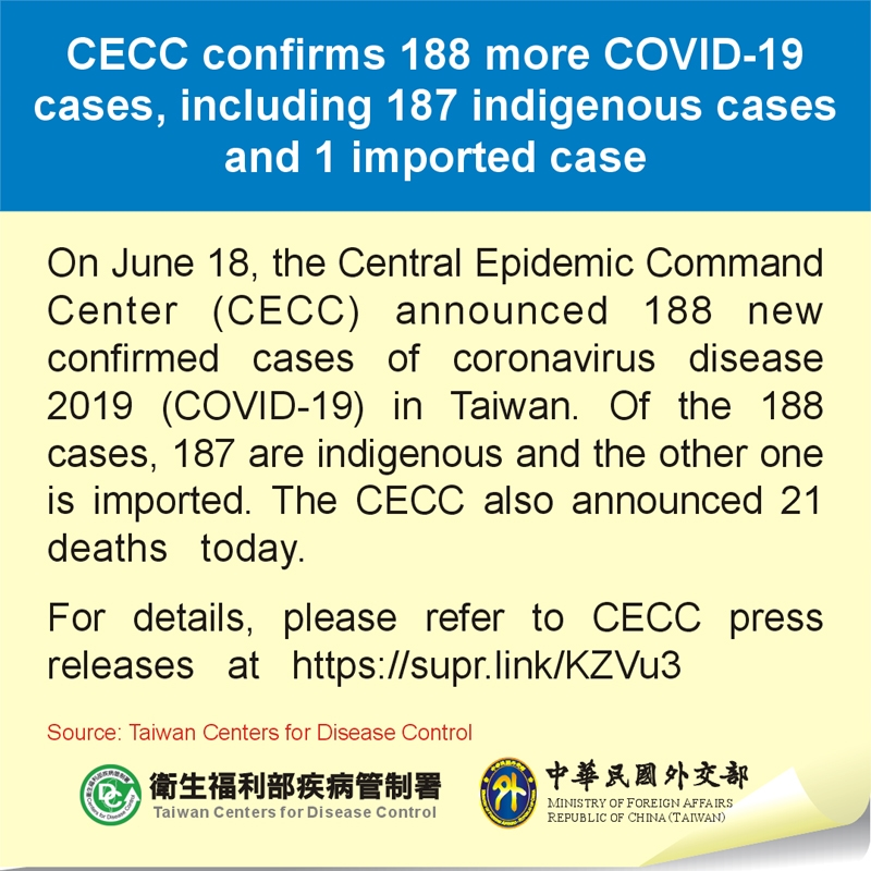 CECC confirms 188 more COVID-19 cases, including 187 indigenous cases and 1 imported case