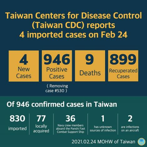 CECC confirms 4 more imported COVID-19 cases; cases arrive in Taiwan from the US and Malaysia