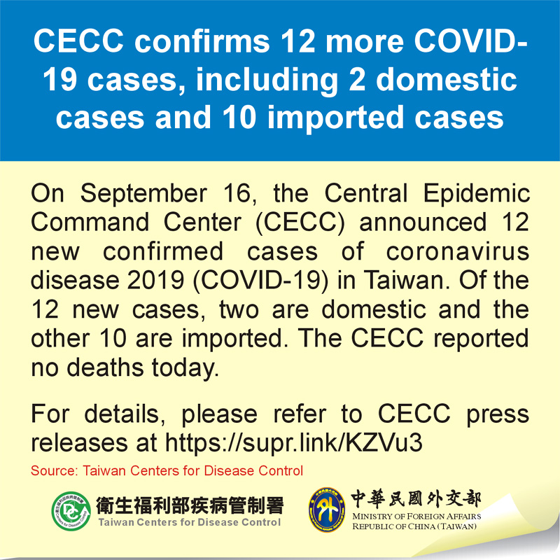 CECC confirms 12 more COVID-19 cases, including 2 domestic cases and 10 imported cases