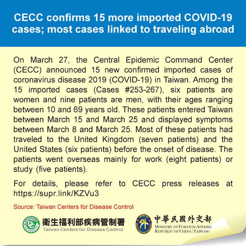 CECC confirms 15 more imported COVID-19 cases; most cases linked to traveling abroad