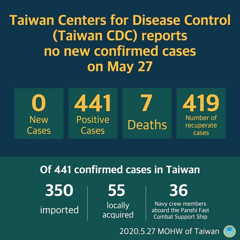 CECC reports no new confirmed cases; 419 patients released from isolation
