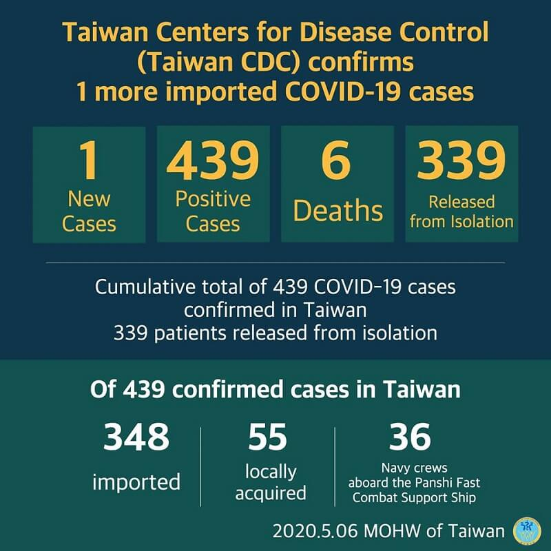 CECC confirms 1 more imported COVID-19 case; case travels overseas for work