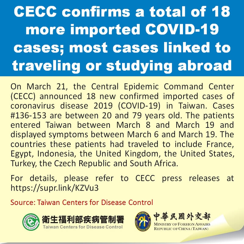CECC confirms a total of 18 more imported COVID-19 cases; most cases linked to traveling or studying abroad