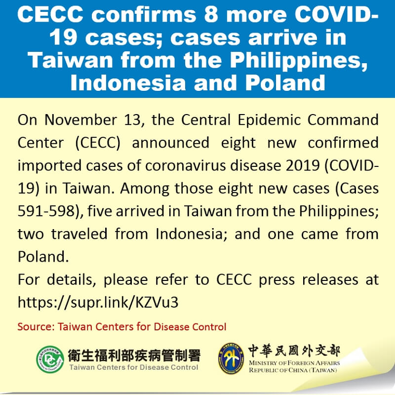 CECC confirms 8 more COVID-19 cases; cases arrive in Taiwan from the Philippines, Indonesia and Poland