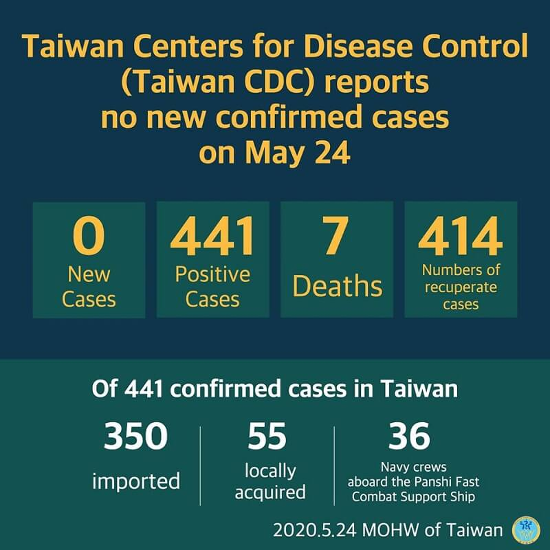 CECC reports no new confirmed cases; 414 patients released from isolation
