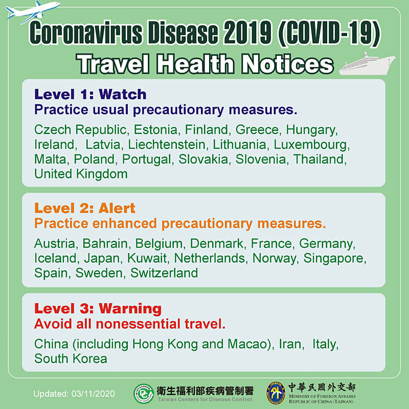 Coronavirus Disease 2019 (COVID-19) Travel Health Notices
