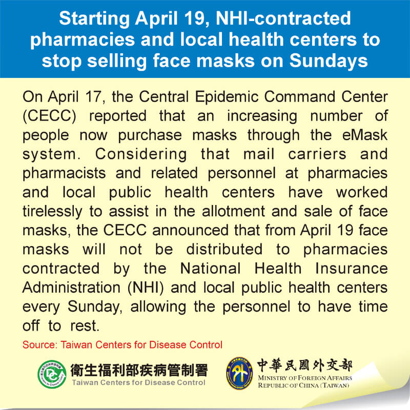 Starting April 19, NHI-contracted pharmacies and local health centers to stop selling face masks on Sundays