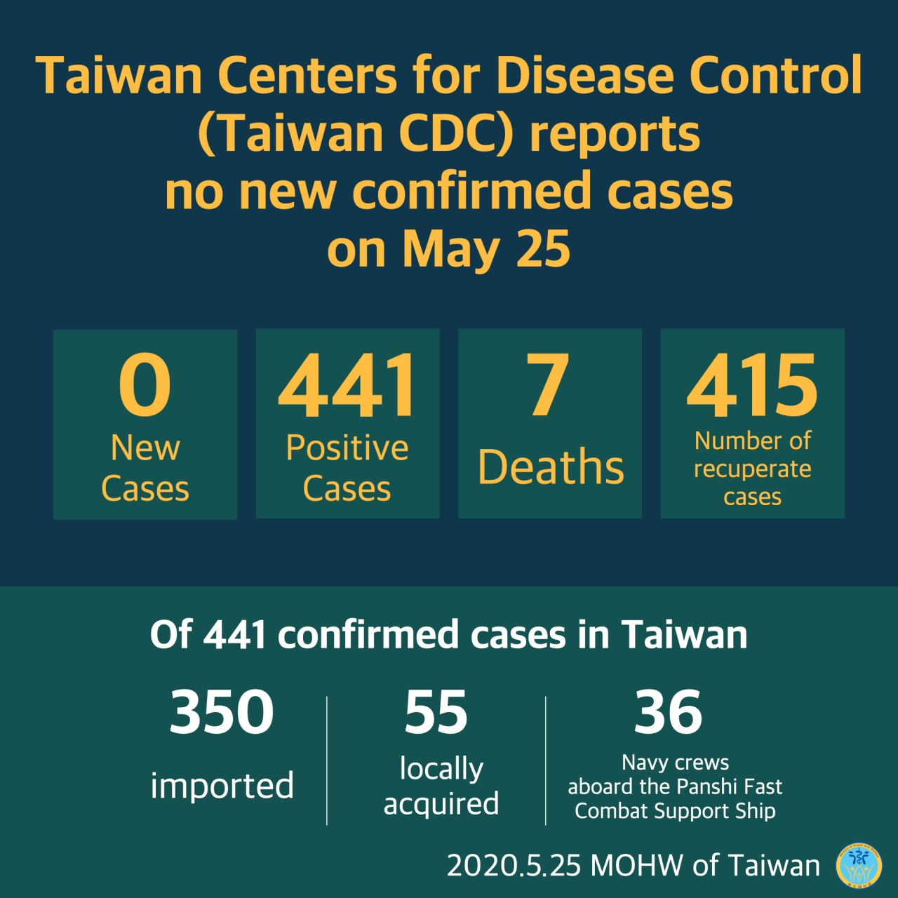CECC reports no new confirmed cases; 415 patients released from isolation