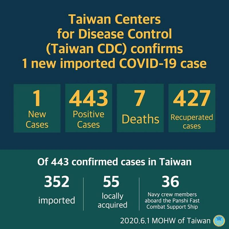 CECC confirms 1 more imported COVID-19 case; case visits the US for work and contracts coronavirus