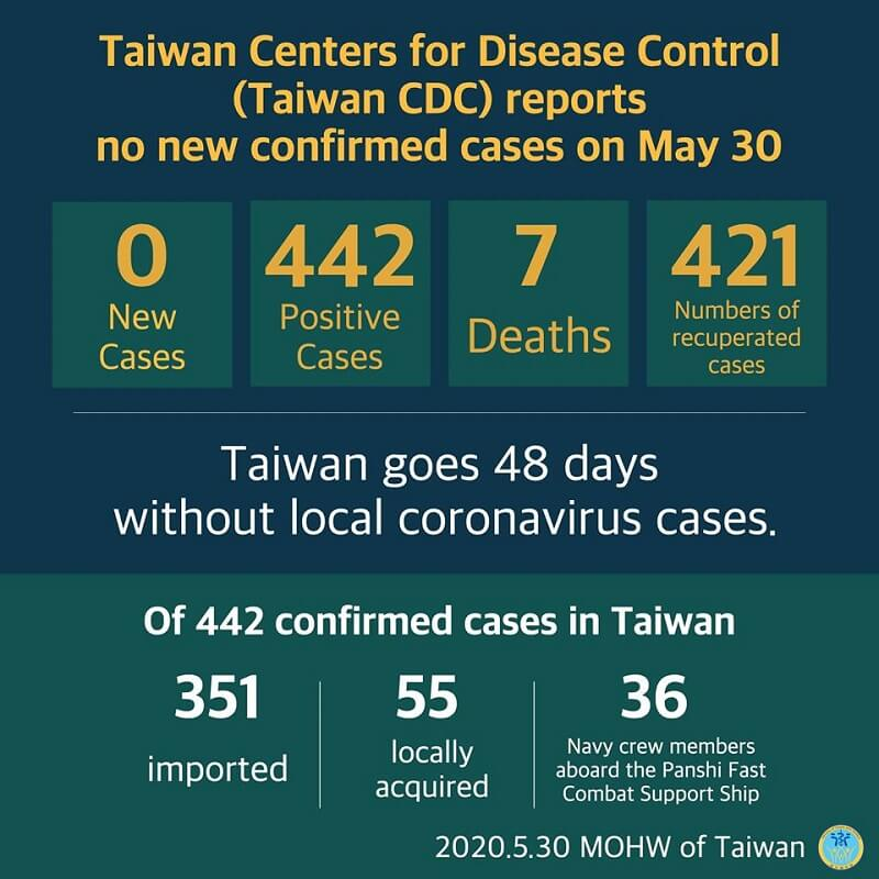 CECC reports no new confirmed cases; 421 patients released from isolation