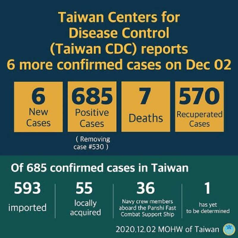 CECC confirms 6 more imported COVID-19 cases; cases arrive in Taiwan from France, Indonesia, and the US