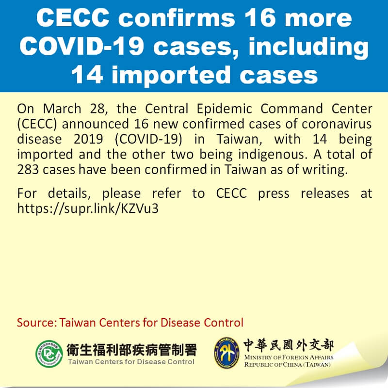 CECC confirms 16 more COVID-19 cases, including 14 imported cases