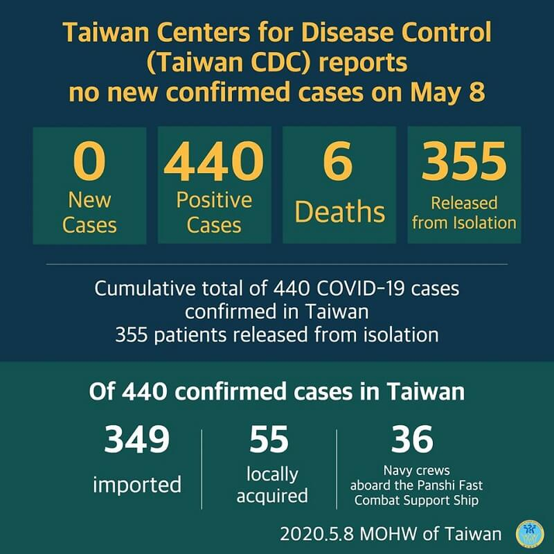 CECC reports no new confirmed cases; 355 patients released from isolation
