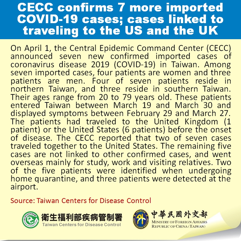 CECC confirms 7 more imported COVID-19 cases; cases linked to traveling to the US and the UK