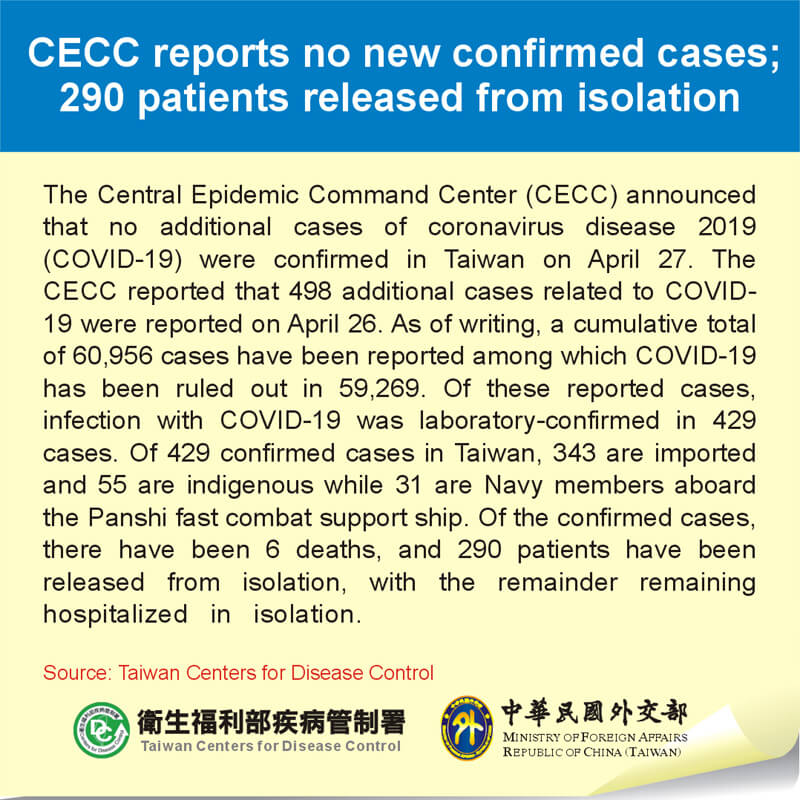 CECC reports no new confirmed cases; 290 patients released from isolation