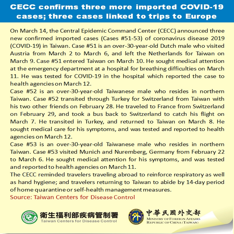 CECC confirms three more imported COVID-19 cases; three cases linked to trips to Europe
