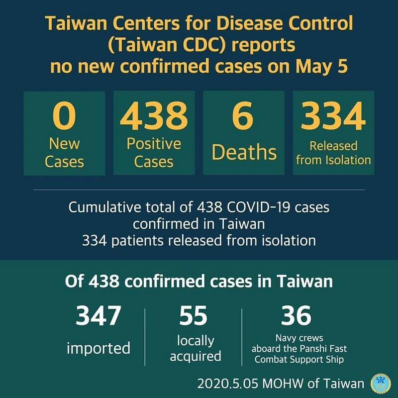 CECC reports no new confirmed cases; 334 patients released from isolation