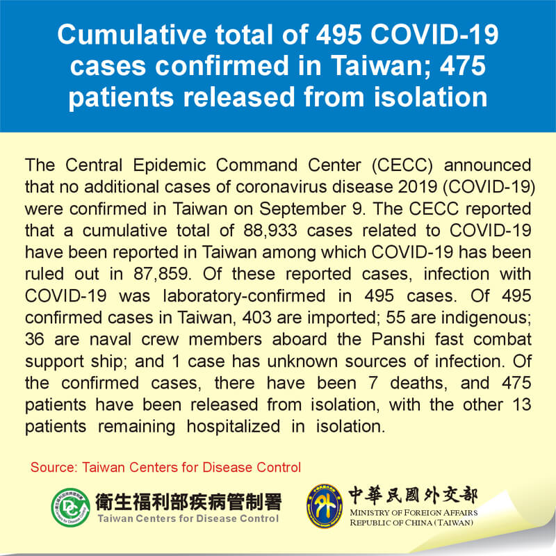 Cumulative total of 495 COVID-19 cases confirmed in Taiwan; 475 patients released from isolation