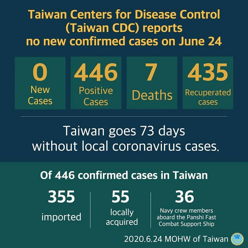 Cumulative total of 446 COVID-19 cases confirmed in Taiwan; 435 patients released from isolation