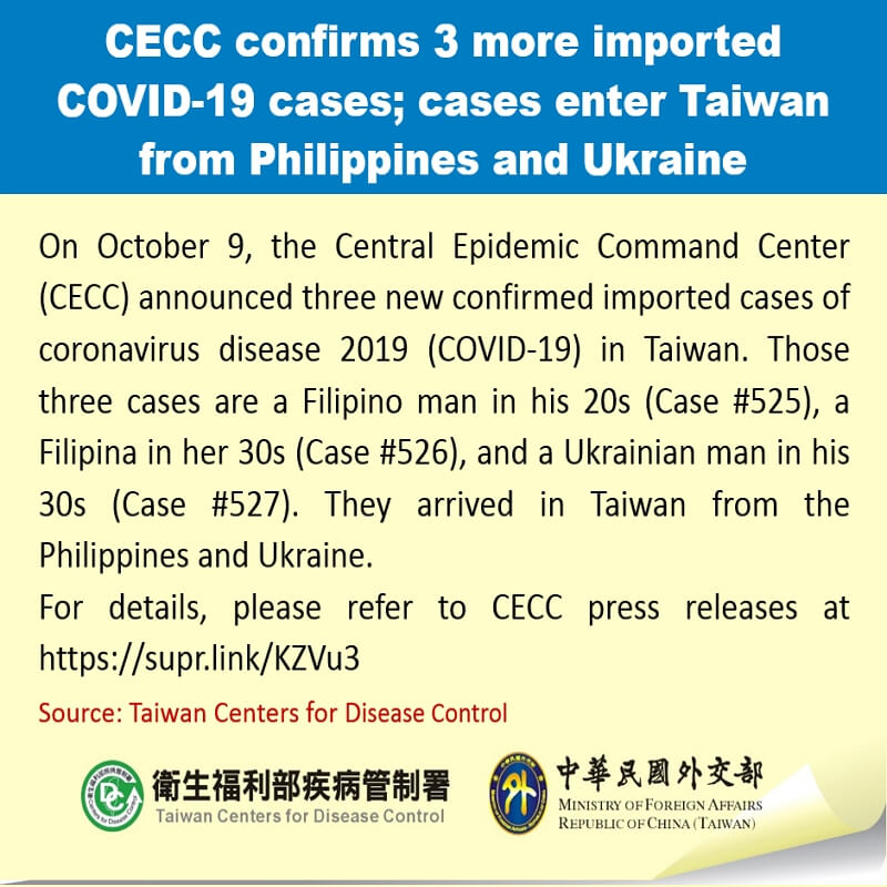 CECC confirms 3 more imported COVID-19 cases; cases enter Taiwan from Philippines and Ukraine