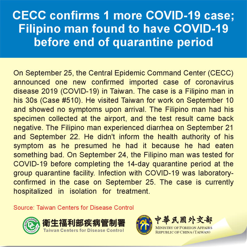 CECC confirms 1 more COVID-19 case; Filipino man found to have COVID-19 before end of quarantine period
