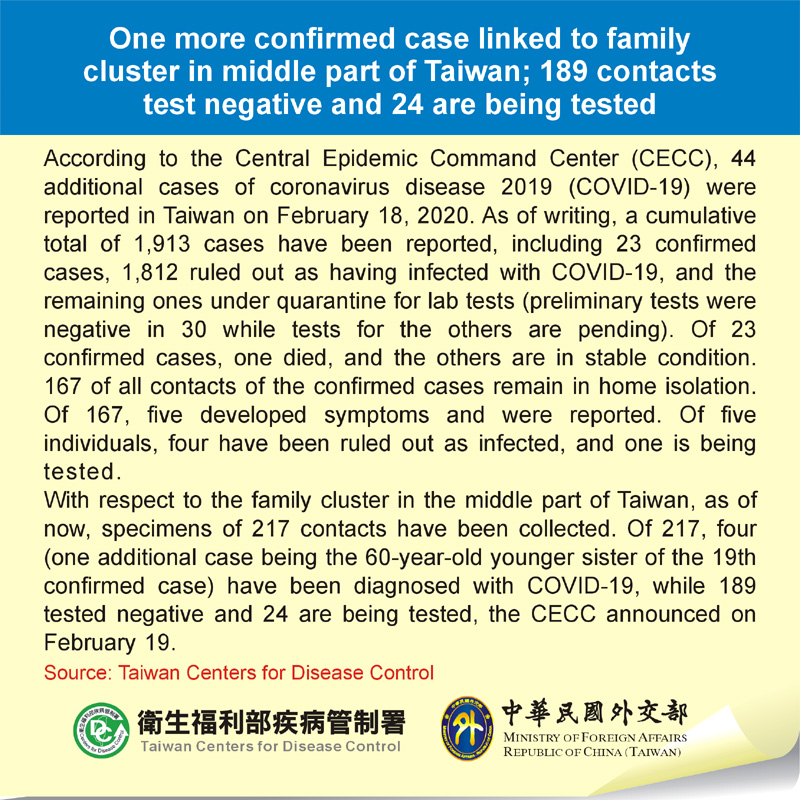 One more confirmed case linked to family cluster in middle part of Taiwan; 189 contacts test negative and 24 are being tested