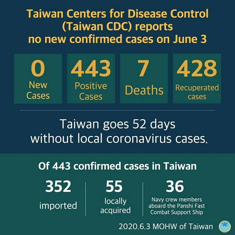 CECC reports no new confirmed cases; 428 patients released from isolation