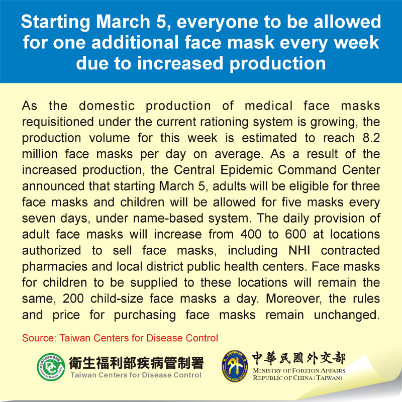 Starting March 5, everyone to be allowed for one additional face mask every week due to increased production