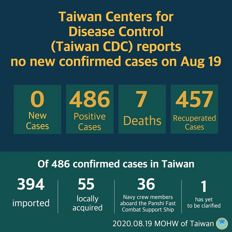 Cumulative total of 486 COVID-19 cases confirmed in Taiwan; 457 patients released from isolation