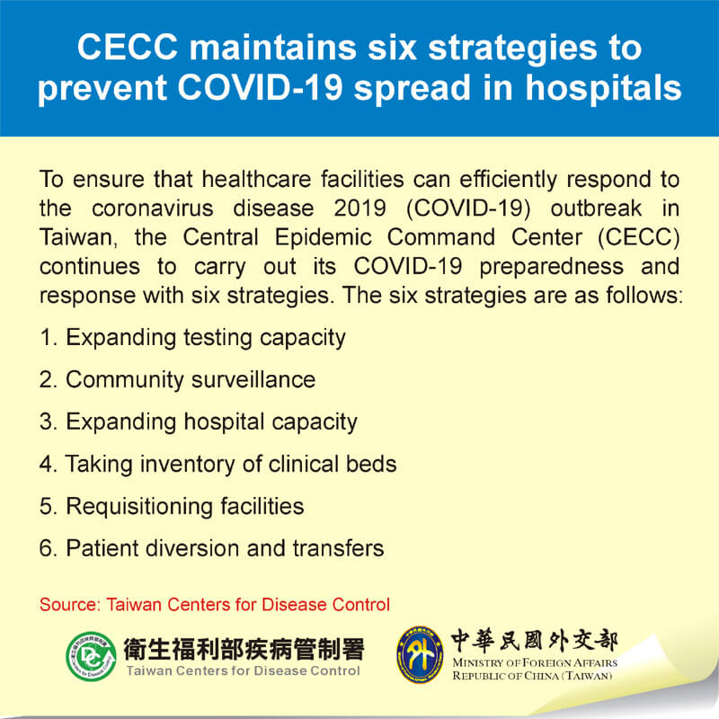 CECC maintains six strategies to prevent COVID-19 spread in hospitals