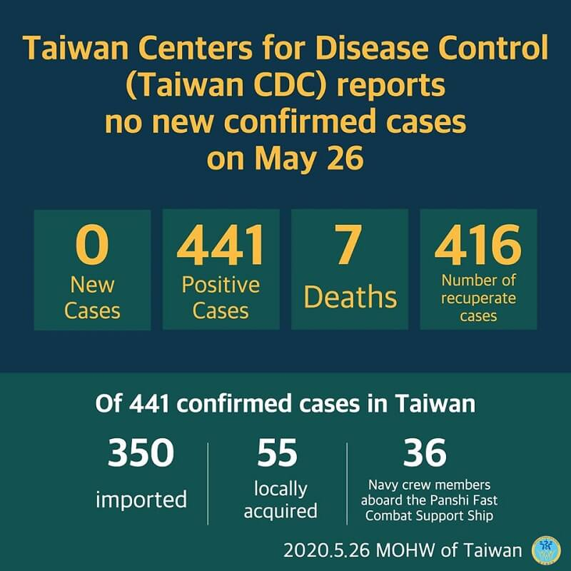 CECC reports no new confirmed cases; 416 patients released from isolation