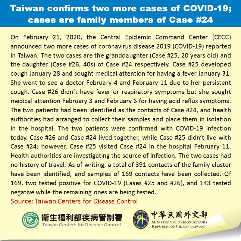 Taiwan confirms two more cases of COVID-19; cases are family members of Case #24