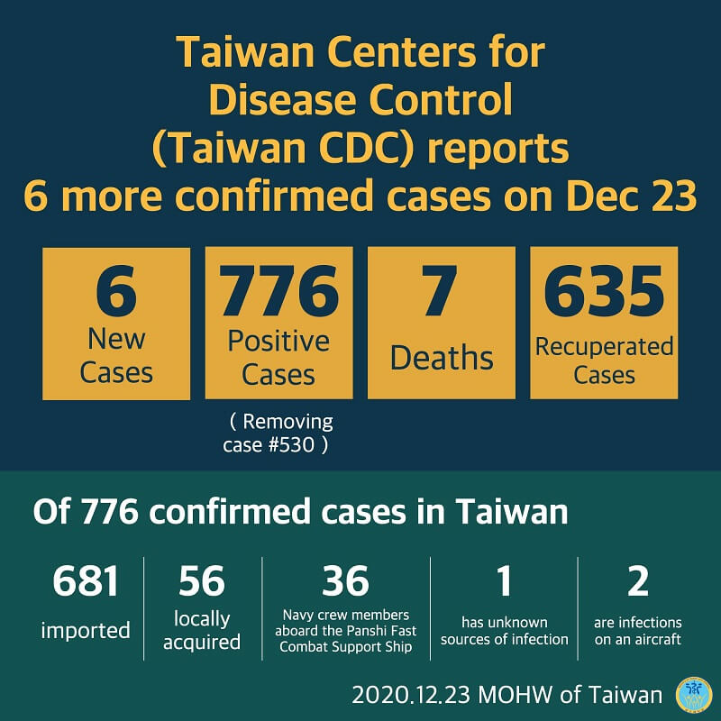 CECC confirms 6 more imported COVID-19 cases; cases arrive in Taiwan from the Philippines and Indonesia