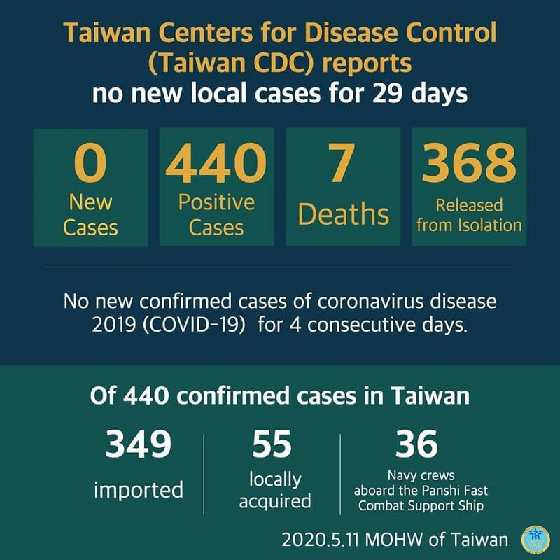 CECC reports no new confirmed cases; 368 patients released from isolation