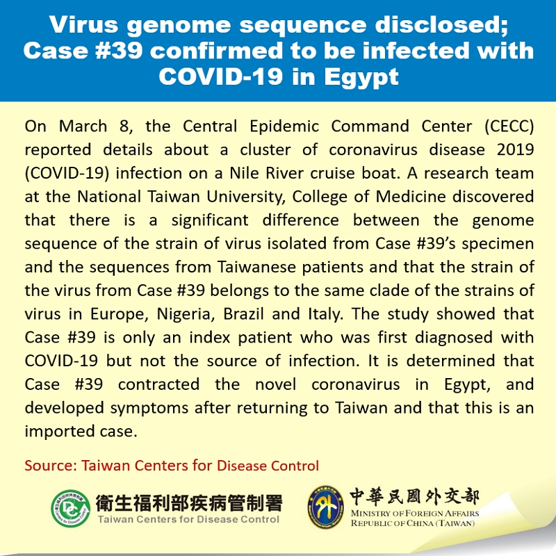 Virus genome sequence disclosed; Case #39 confirmed to be infected with COVID-19 in Egypt