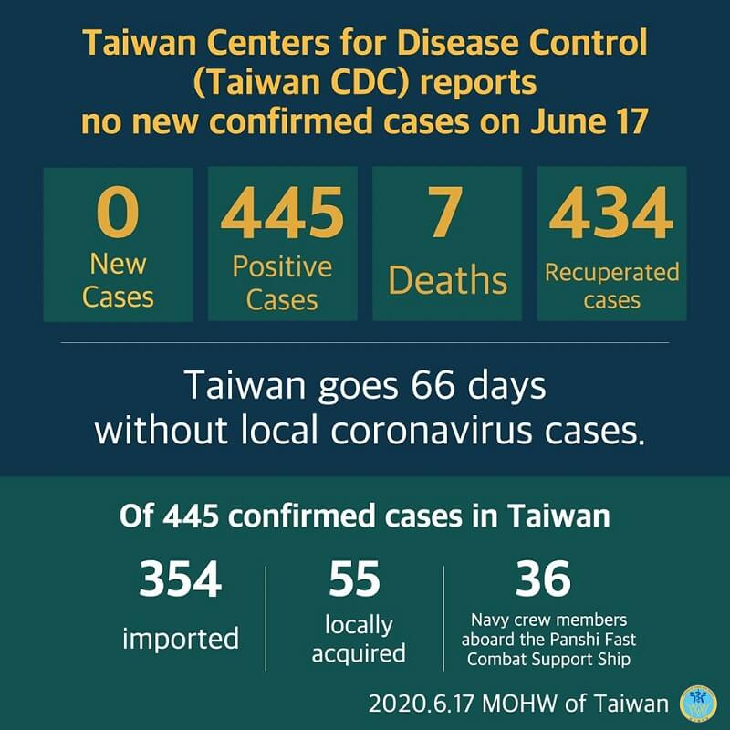 Cumulative total of 445 COVID-19 cases confirmed in Taiwan; 434 patients released from isolation