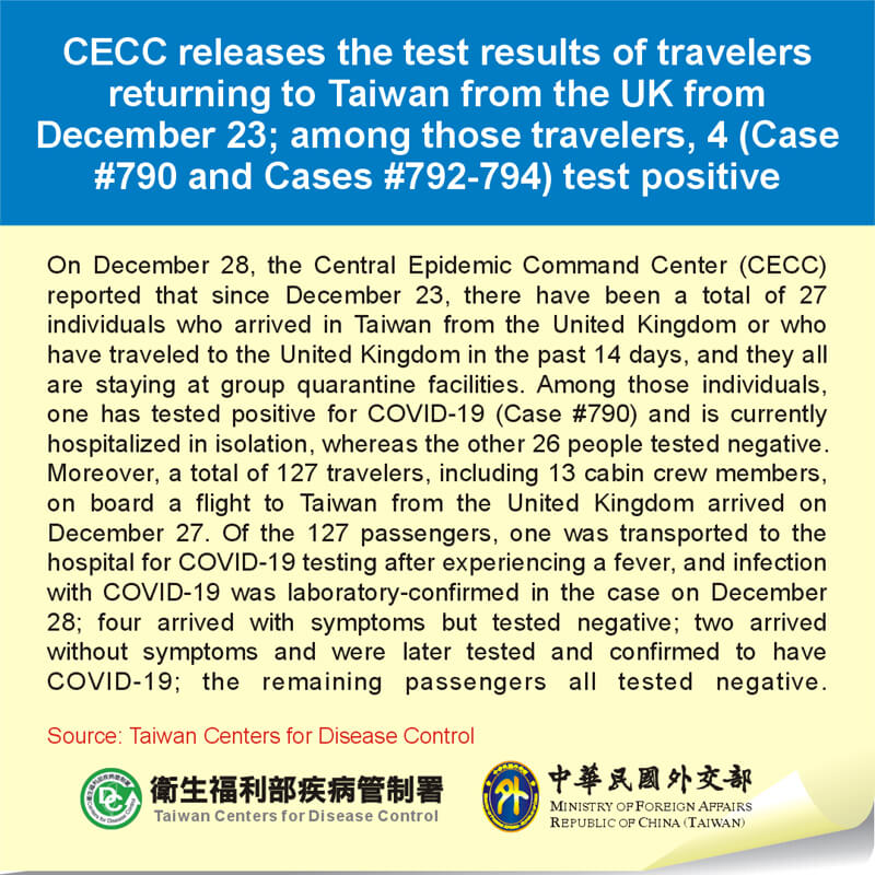 CECC releases the test results of travelers returning to Taiwan from the UK from December 23; among those travelers, 4 (Case #790 and Cases #792-794) test positive