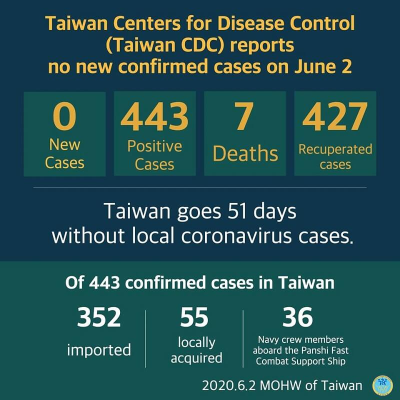 CECC reports no new confirmed cases; 427 patients released from isolation