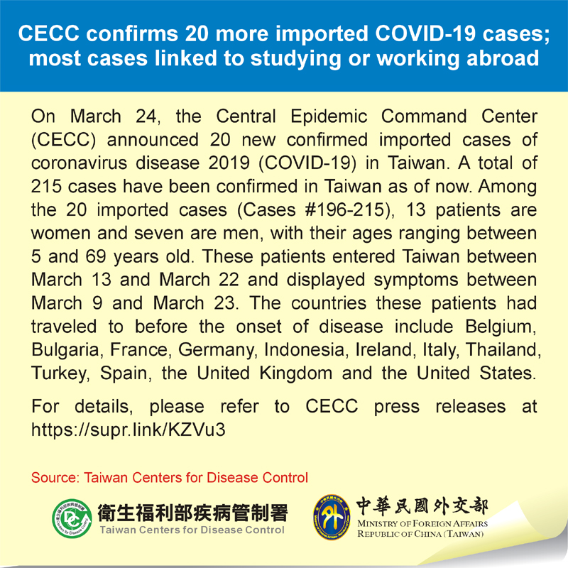 CECC confirms 20 more imported COVID-19 cases; most cases linked to studying or working abroad