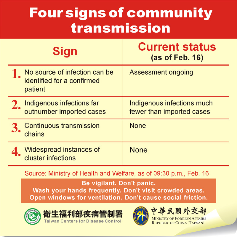 Four signs of community transmission